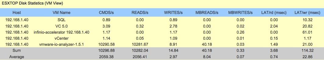 read test vm stats