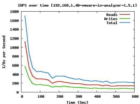 Infinio SQL test IOPs